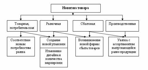 1 приведена схема вариантов